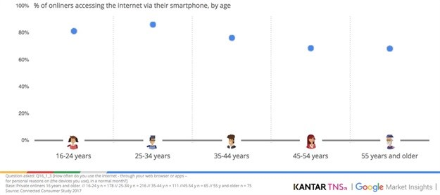 Google reveals findings of the 2017 Connected Consumer Study