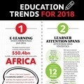 #BizTrends2018: Attention! Hot topics in education
