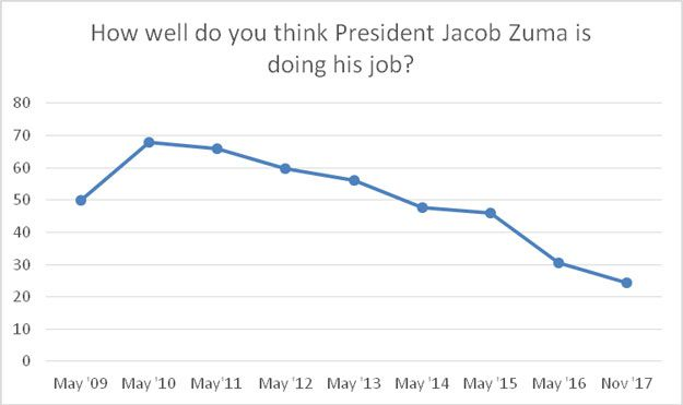 The decline of the Zuma years