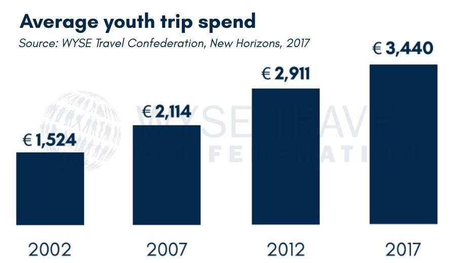 What the youth travel market is really about