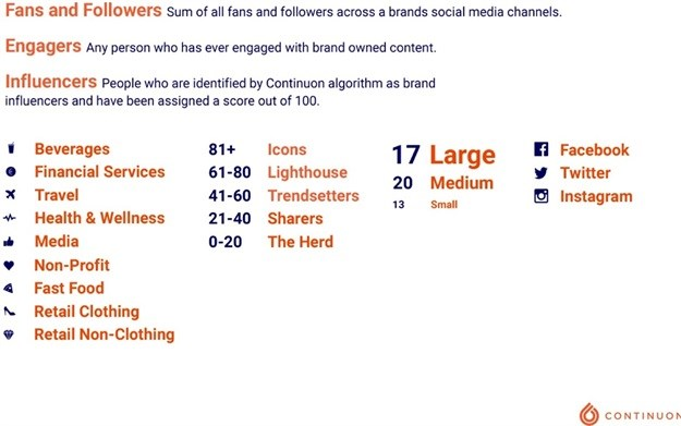 World's first social influencer survey results reveal the power of authentic online influence