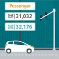 New vehicle industry sees upward swing
