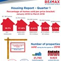 RE/MAX housing report shows slow start for Q1 2018