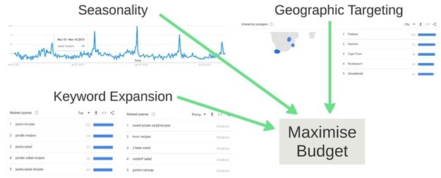 Google Trends 101: How you should use it!