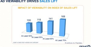 Mindshare POV on viewability