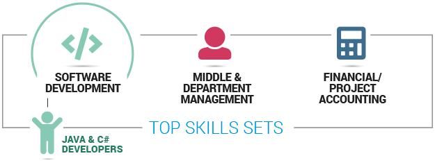 SA's most in-demand skill sets