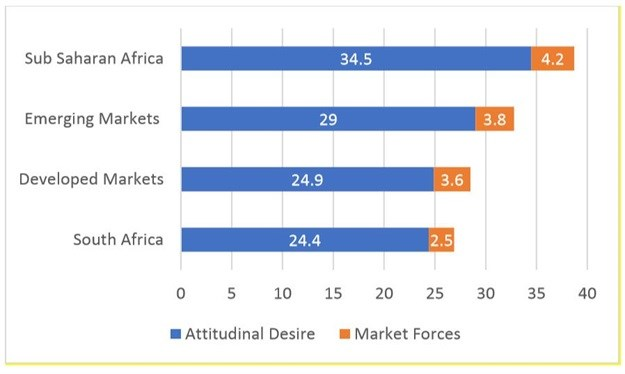 Chart 1: Expected Attitudinal Desire and Market Force contributions to equity for Market Leading Brands across regions