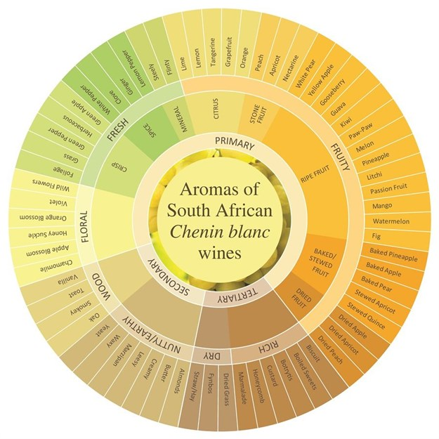 Chenin blanc Aroma wheel (Image Supplied)