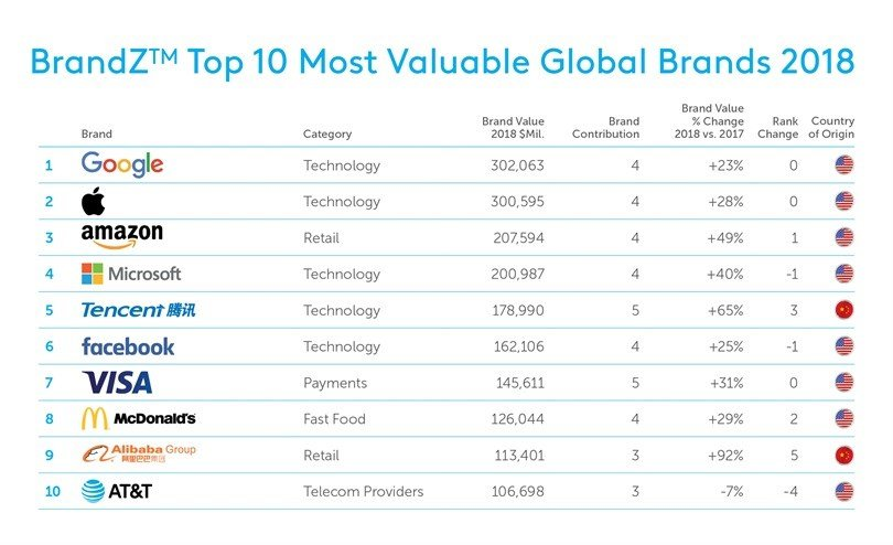 Tech, content and creativity drive biggest ever rise in BrandZ Top 100 Most Valuable Global Brands