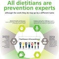 All the ways that Dietitians Do Prevention
