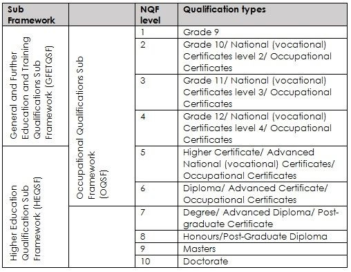 What every student should know about the NQF and course accreditation