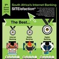 Columinate internet banking SITEisfaction survey results