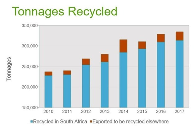 SA outperforms Europe in 2017 plastics recycling rate