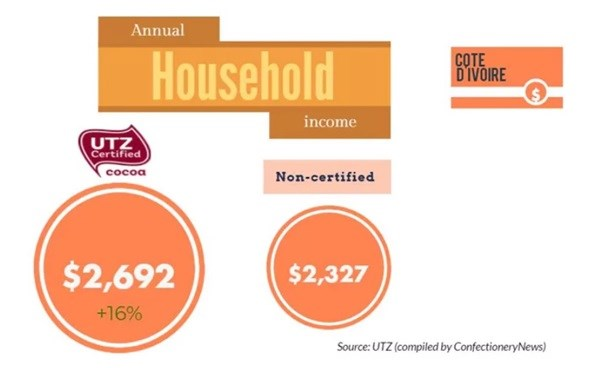Annual cocoa household income in Ivory Coast. UTZ (compiled by ConfectionaryNews)