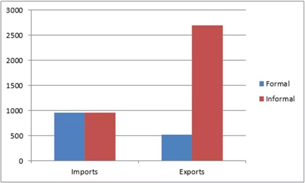 Monthly values of Benin's informal and formal trade with Nigeria, million FCFA, September 2011. 2011 exchange rate: 1USD=506FCFA. Re-exports, transit trade and gasoline trade are excluded. Credit: Customs, INSAE, authors' calculations.