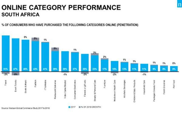 Chart 1: Online Category Performance (% of South Africans who have purchased the following categories online [penetration])