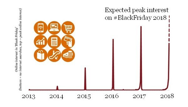 Continued increase in online interest about Black Friday amongst South Africans. Source: PwC Strategy& calculations based on Google Trends data.