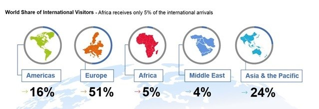 Africa receives 5% of international arrivals