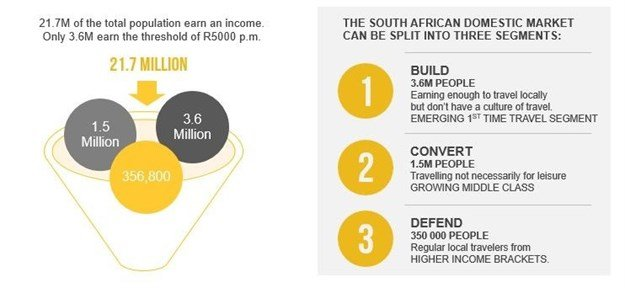 South African Tourism's segmentation of the domestic travel market.