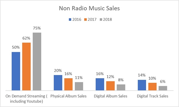 Source: Nielsen Music Mid-Year Report 2018.