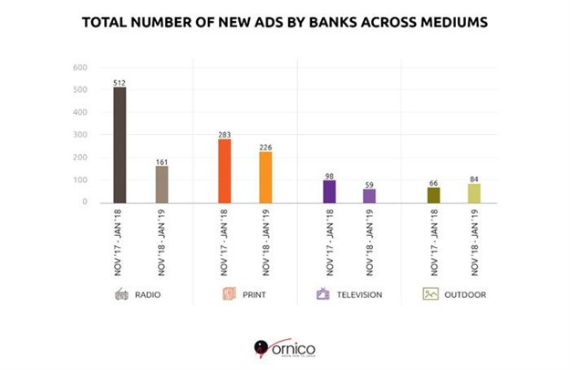 Total number of new ads by banks across mediums