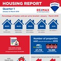 RE/MAX Q1 2019 housing report indicates signs of a changing market