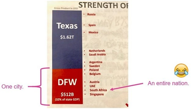 The above is a statistic presented to us by the Dallas Chamber of Commerce. Dallas-Ft Worth has three times the GDP of South Africa. This blew our minds.