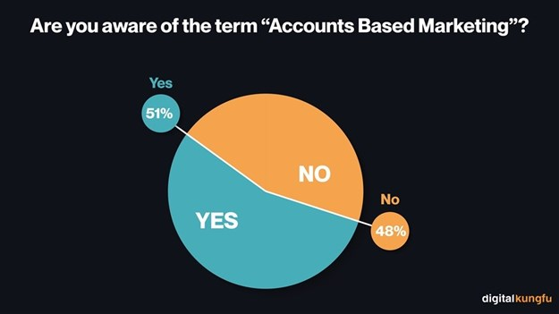 Account-Based Marketing wins the popular vote