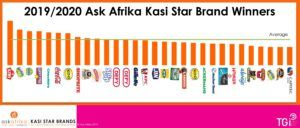 South Africa's favourite township brands revealed in Ask Afrika's Kasi Star Brands survey