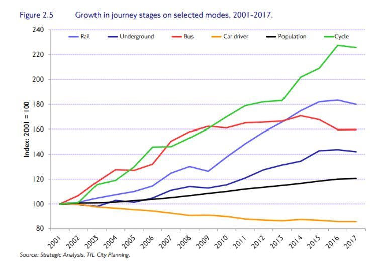 Since early 2000s, overall positive trend toward public transportation and cycling is evident in London. Travel in London Report 11, 2018