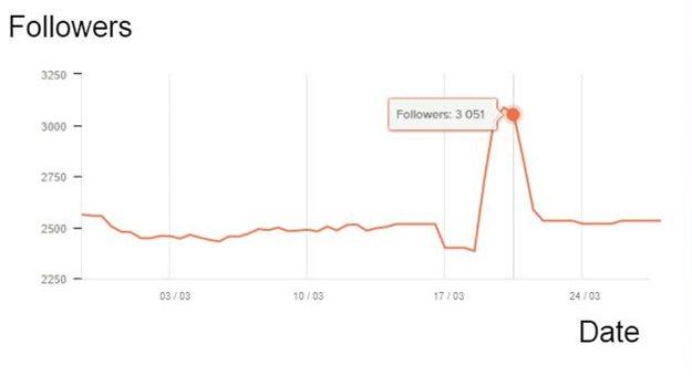 Spot the follower spike...