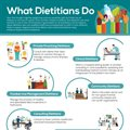 Dietitians do much more than you think