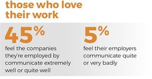 Internal communications key to job satisfaction of South Africans - new research shows