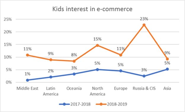 Chart 1. Kids interest in e-commerce by region