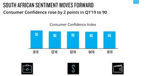 South African sentiment moves forward