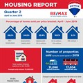 Q2 2019 housing report shows signs of increasingly active property market