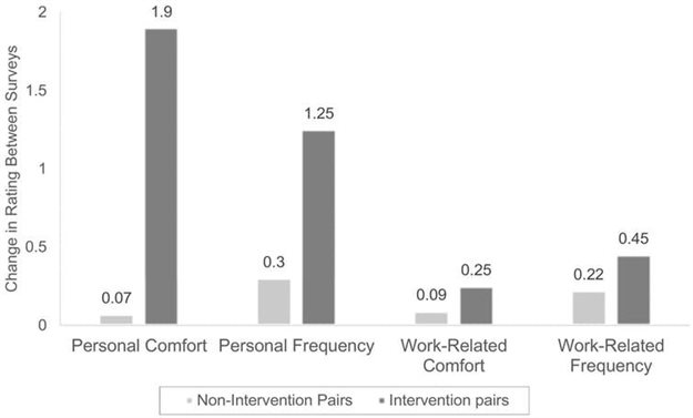 A comparison of changes in relationship strengths over three months among pairs of co-workers who participated in a self-disclosure exercise and those who did not. Comfort is measured on a 10-point scale and frequency on a 6-point scale. Authors