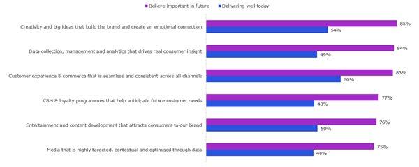 Figure 1: Performance gap emerges across marketing capabilities