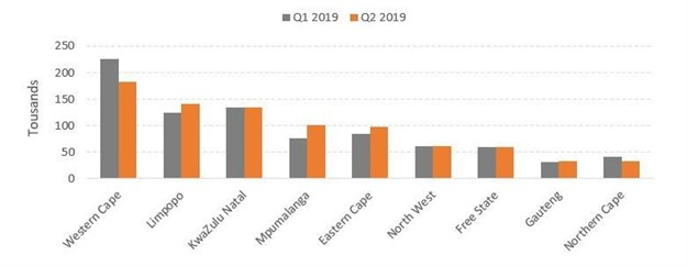 Source: Land Bank, compiled from Stats SA Quarterly Labour Force Survey data
