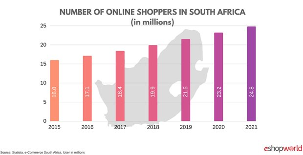 How female consumers are shaping SA's e-commerce boom