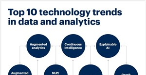 Gartner's Top 10 data analytics trends