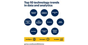 Gartner's Top 10 data analytics trends
