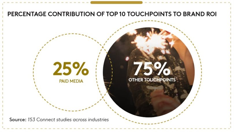 Which touchpoints deliver the most brand ROI?