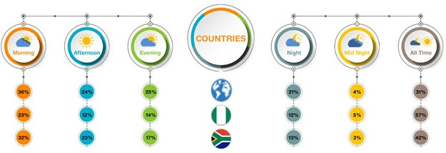 Digital online research advances our globe - yet Africa lags behind