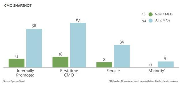 CMO snapshot via