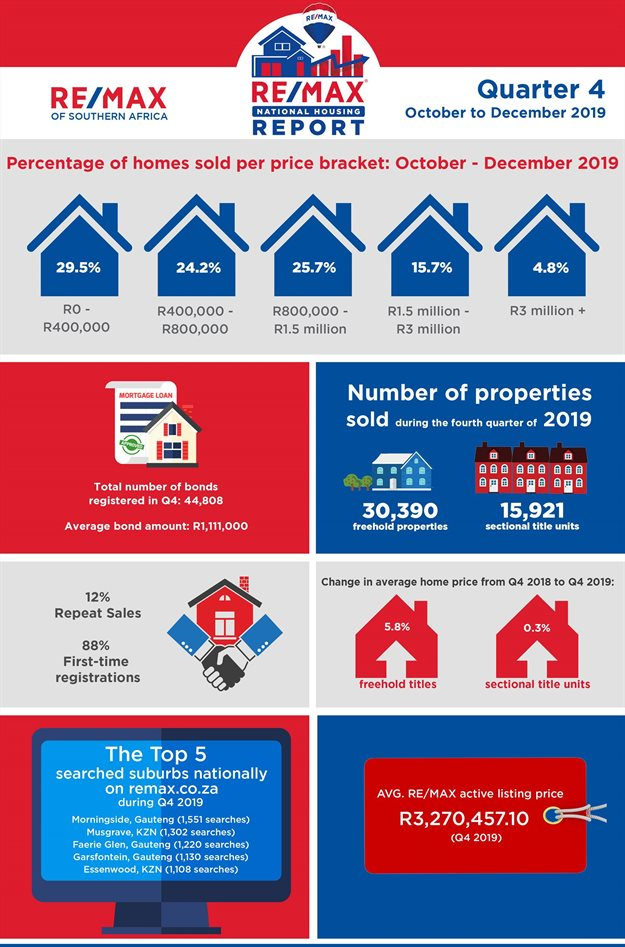 Q4 2019 slower than usual - RE/MAX National Housing Report