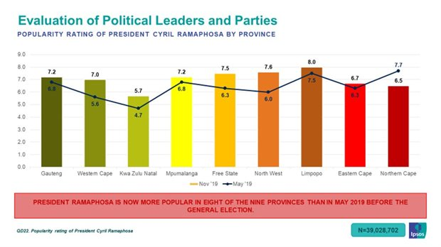 Cyril Ramaphosa popular amongst South Africans, but political parties questionable