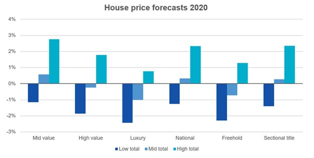 Lightstone predicts positive turnaround of house price inflation in Q2 2020