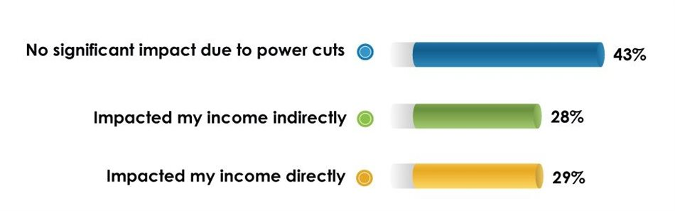 Impact of power cuts on income
