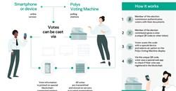 #BlockchainAfrica: New prototype of blockchain-based voting machine unveiled